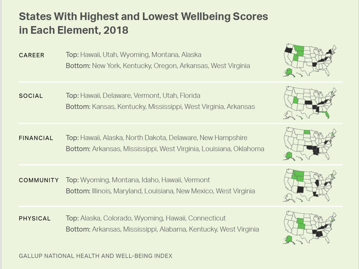 1902w Gallup happiest states